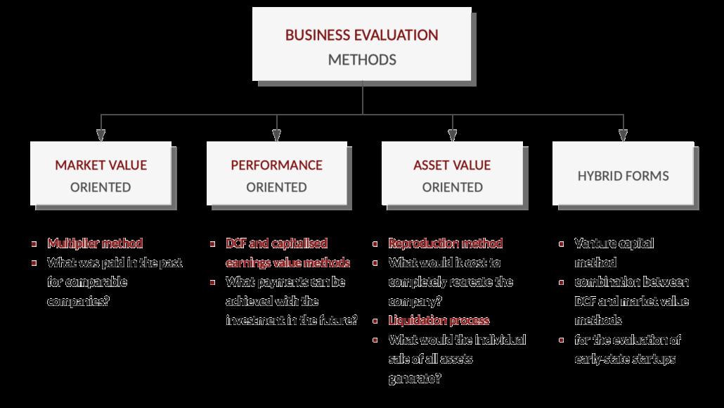 Business Evaluation Methods
