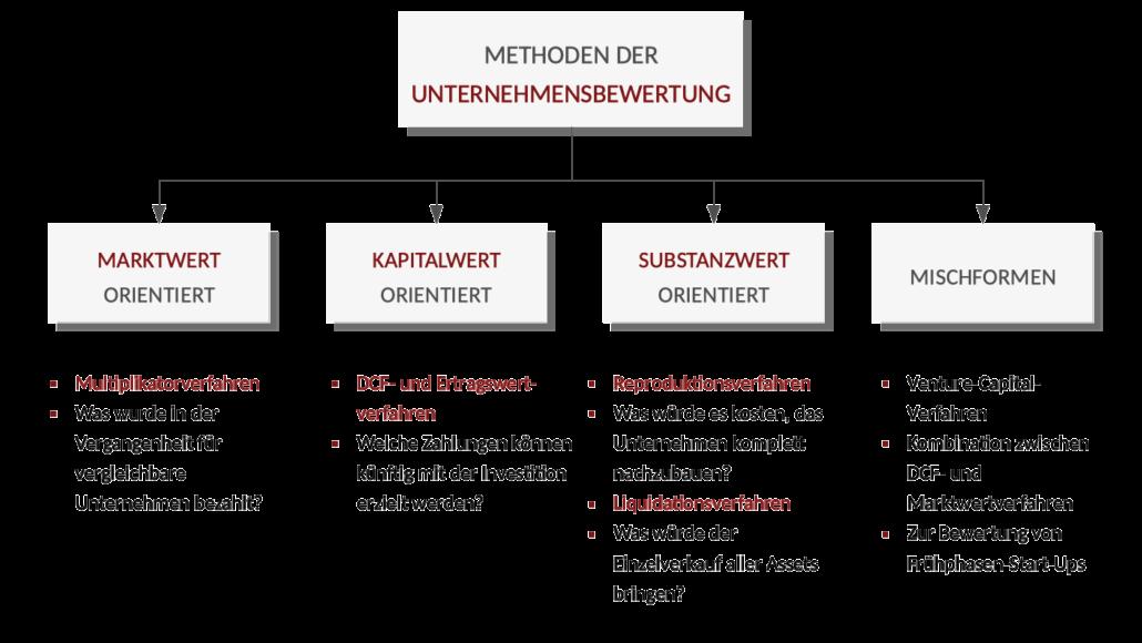 Methoden der Unternehmensbewertung - Marktwert, Kapitalwert, Substanzwert